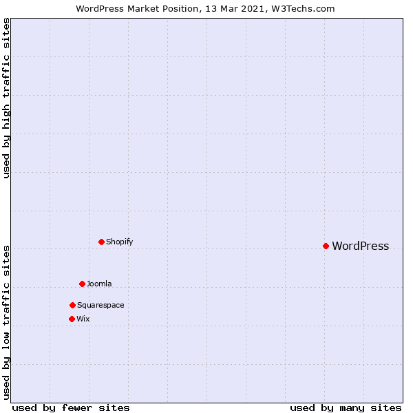 Quota di mercato di WordPress