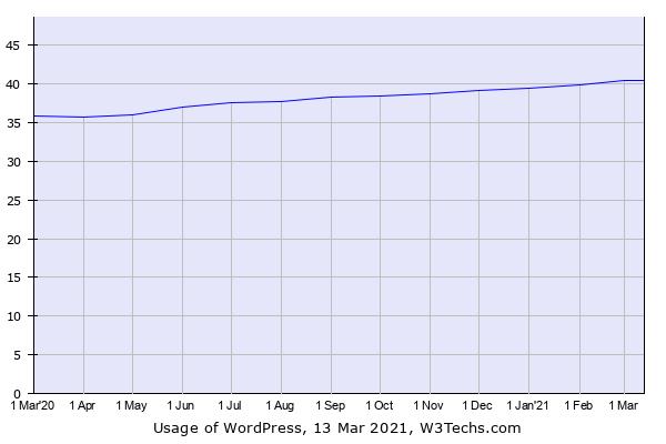 Trend di crescita di WordPress